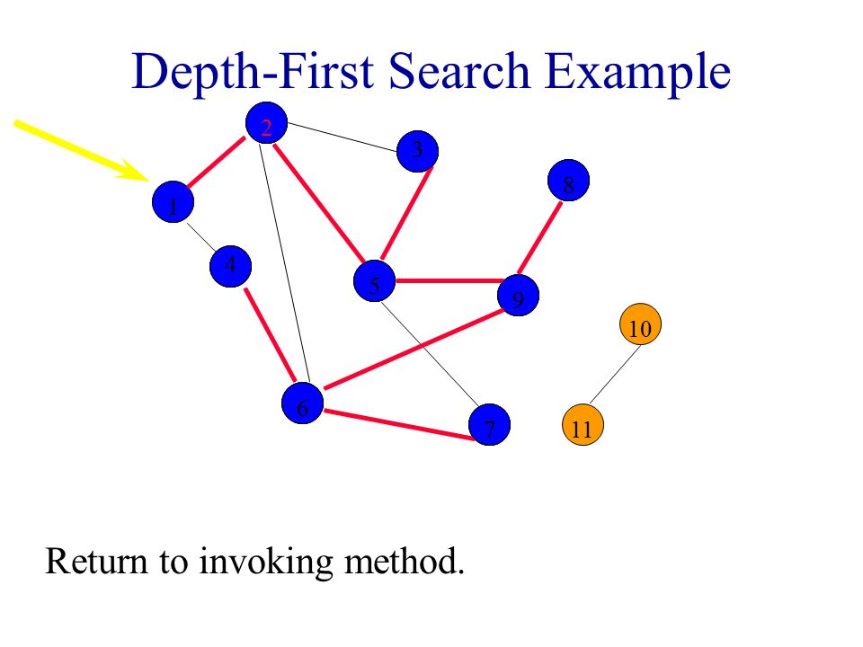 Depth-First Search Example 2 3 8 10 1 4 5 9 11 6 7 12255998866 44 77 33 Return to invoking method.
