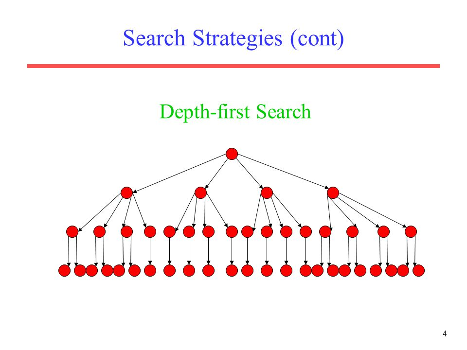 4 Search Strategies (cont) Depth-first Search