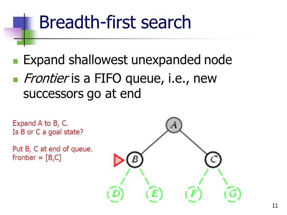 Expand shallowest unexpanded node Frontier is a FIFO queue, i.e., new successors go at end 11 Breadth-first search Expand A to B, C. Is B or C a goal