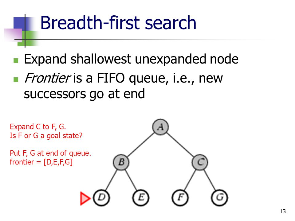 13 Breadth-first search Expand shallowest unexpanded node Frontier is a FIFO queue, i.e., new successors go at end Expand C to F, G. Is F or G a goal