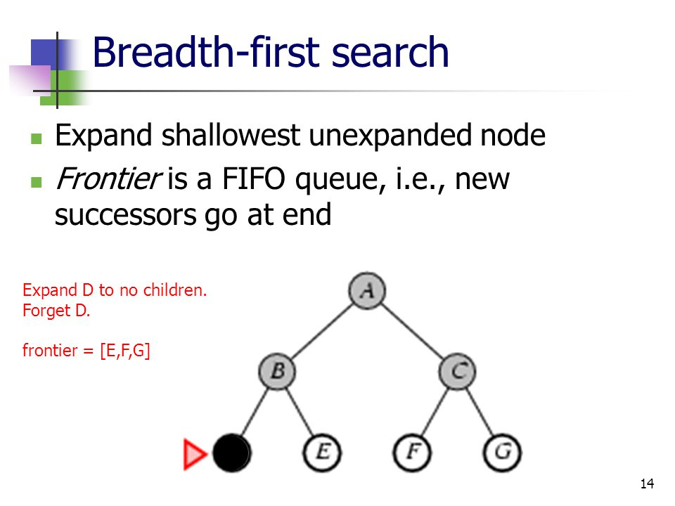 14 Breadth-first search Expand shallowest unexpanded node Frontier is a FIFO queue, i.e., new successors go at end Expand D to no children. Forget D.