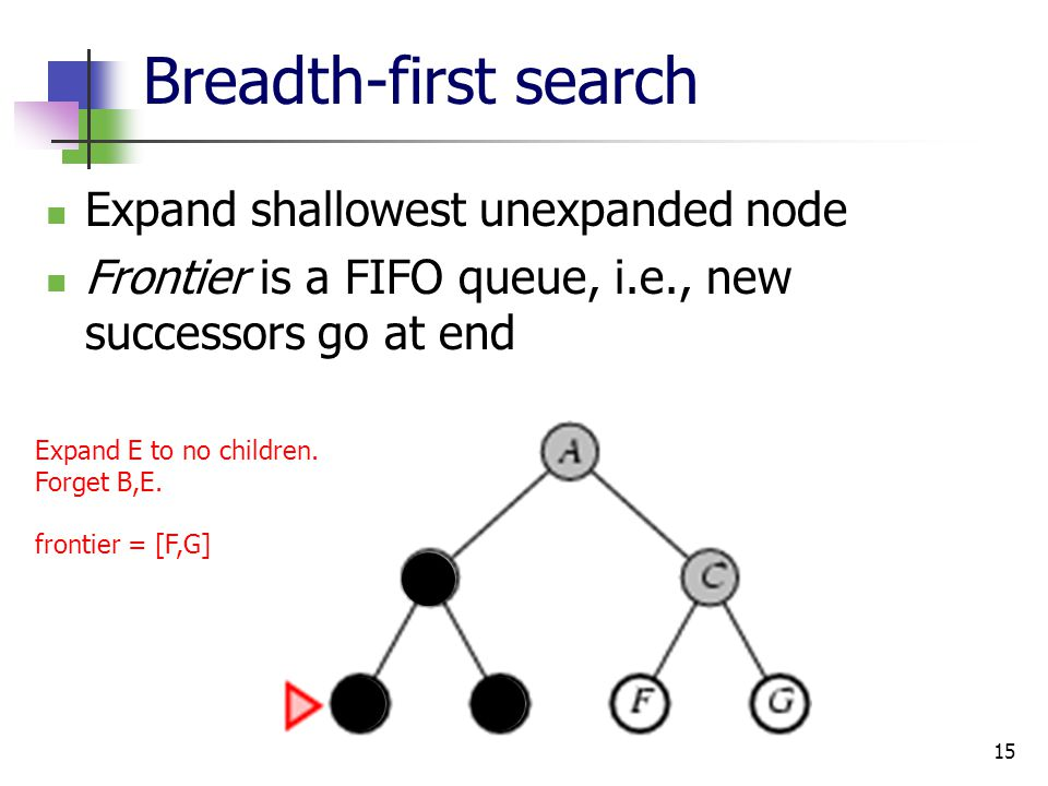 15 Breadth-first search Expand shallowest unexpanded node Frontier is a FIFO queue, i.e., new successors go at end Expand E to no children. Forget B,E