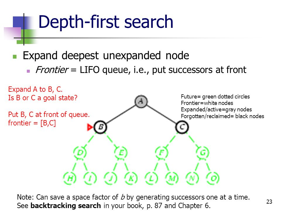 23 Depth-first search Expand deepest unexpanded node Frontier = LIFO queue, i.e., put successors at front Expand A to B, C. Is B or C a goal state? Pu