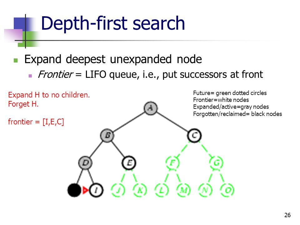 26 Depth-first search Expand deepest unexpanded node Frontier = LIFO queue, i.e., put successors at front Expand H to no children. Forget H. frontier