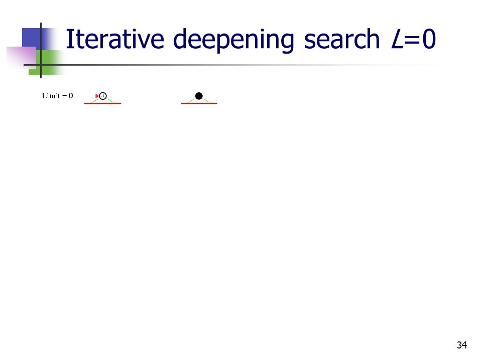 34 Iterative deepening search L=0