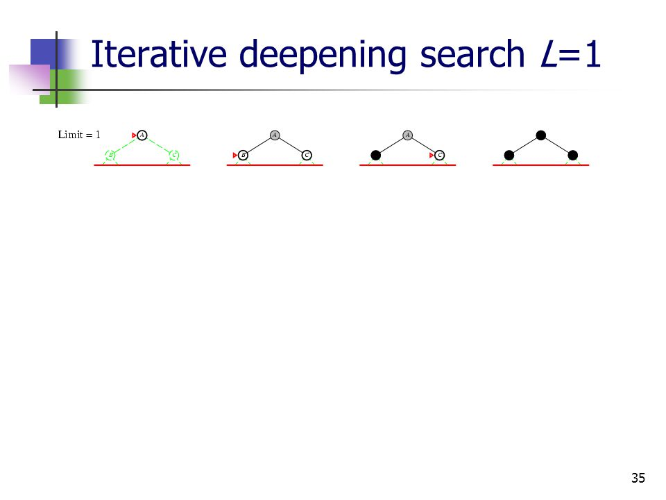 35 Iterative deepening search L=1