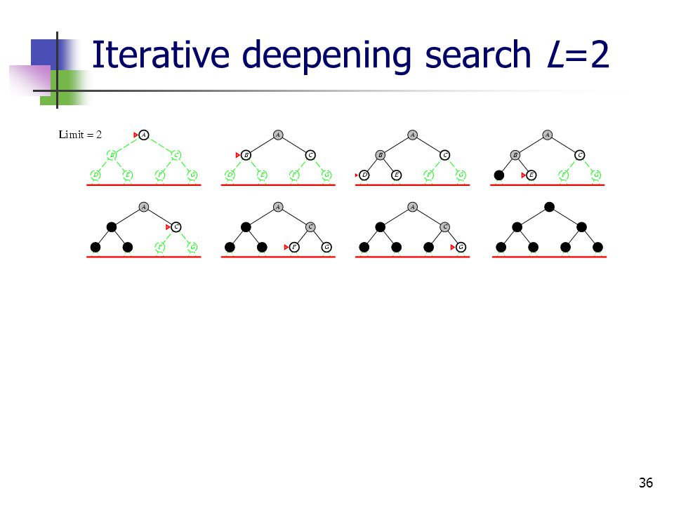 36 Iterative deepening search L=2
