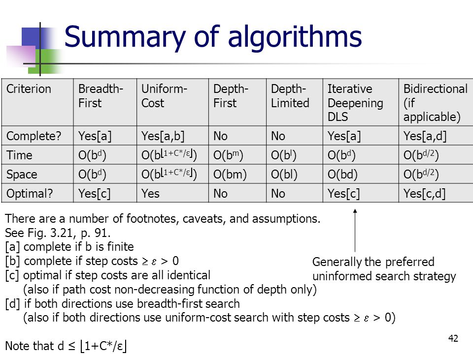 42 Summary of algorithms Generally the preferred uninformed search strategy CriterionBreadth- First Uniform- Cost Depth- First Depth- Limited Iterativ