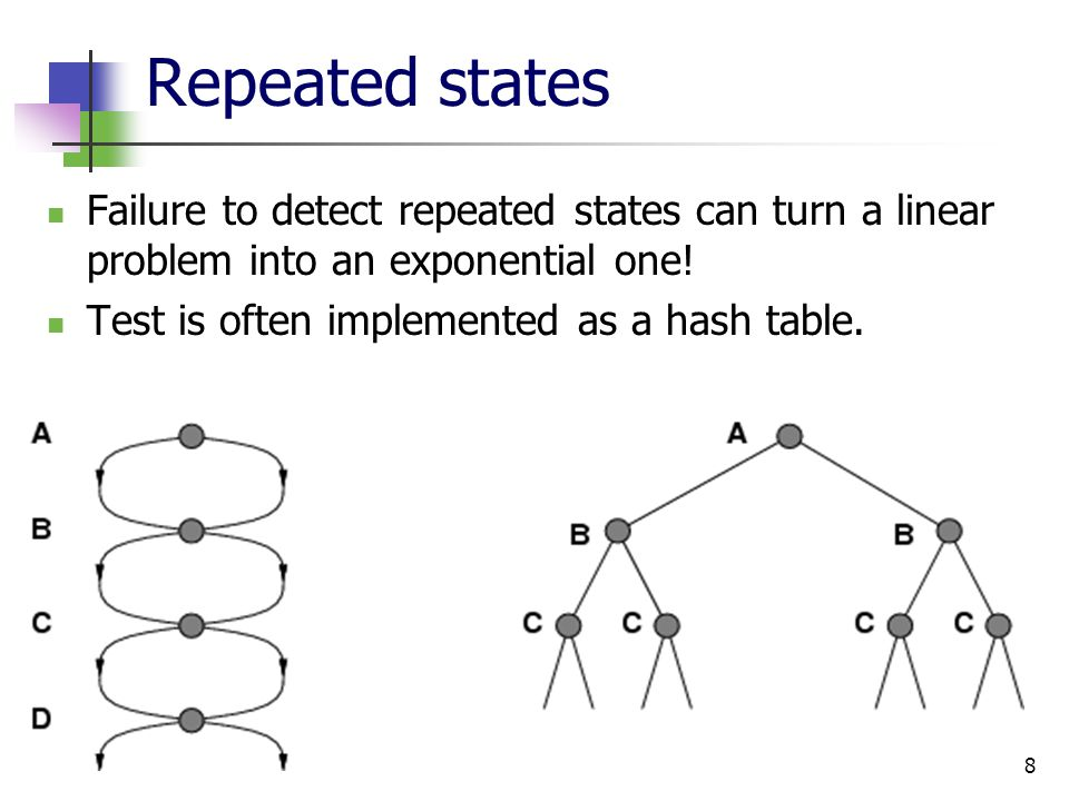 9 Solutions to Repeated States Graph search Never explore a state explored before Must keep track of all possible states (a lot of memory) E.g., 8-puzzle problem, we have 9.