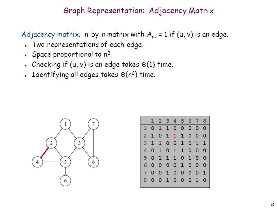 10 Graph Representation: Adjacency Matrix Adjacency matrix.
