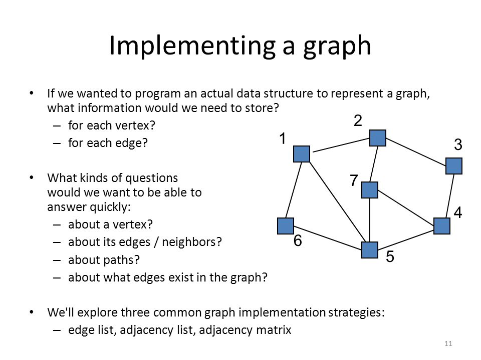 Implementing a graph If we wanted to program an actual data structure to represent a graph, what information would we need to store.