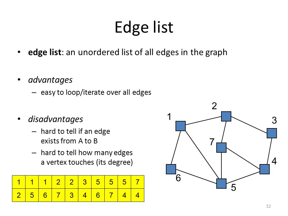 Edge list edge list: an unordered list of all edges in the graph advantages – easy to loop/iterate over all edges disadvantages – hard to tell if an edge exists from A to B – hard to tell how many edges a vertex touches (its degree) 1 2 1 5 1 6 2 7 2 3 3 4 5 7 5 6 5 4 7 4 1 2 3 4 5 6 7 12