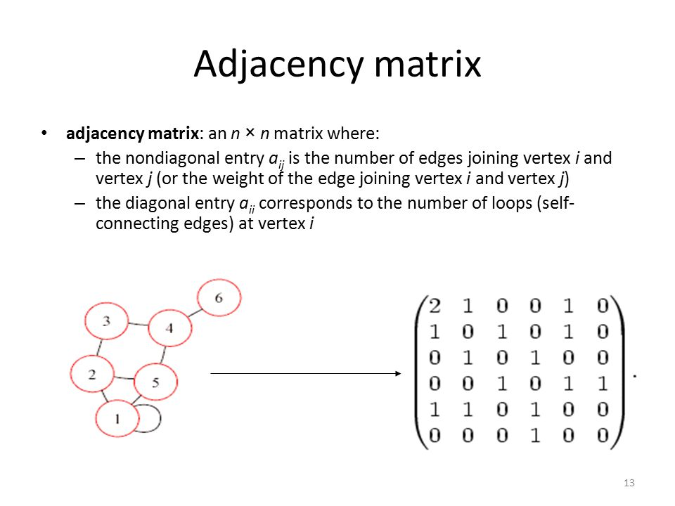 Adjacency matrix adjacency matrix: an n × n matrix where: – the nondiagonal entry a ij is the number of edges joining vertex i and vertex j (or the weight of the edge joining vertex i and vertex j) – the diagonal entry a ii corresponds to the number of loops (self- connecting edges) at vertex i 13