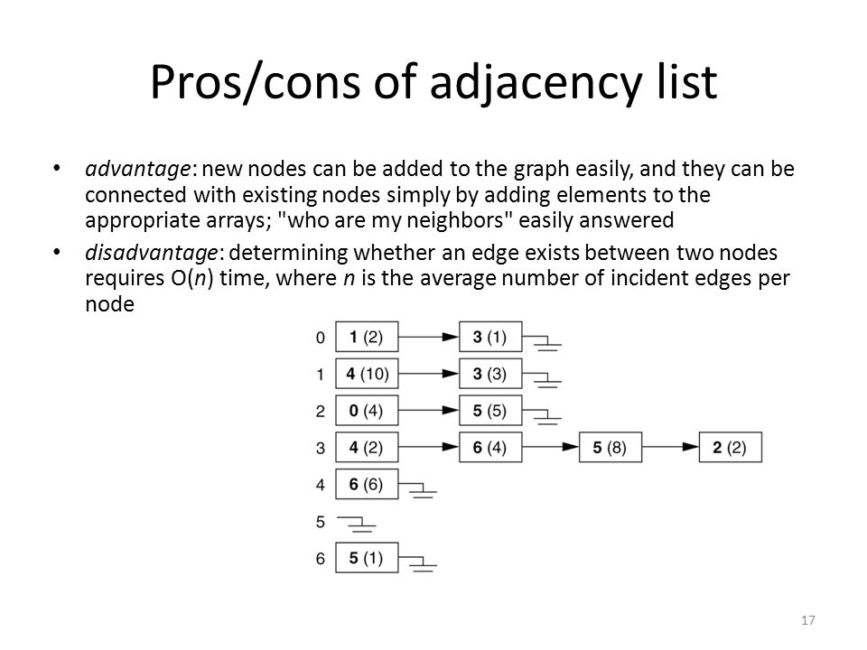 Pros/cons of adjacency list advantage: new nodes can be added to the graph easily, and they can be connected with existing nodes simply by adding elem
