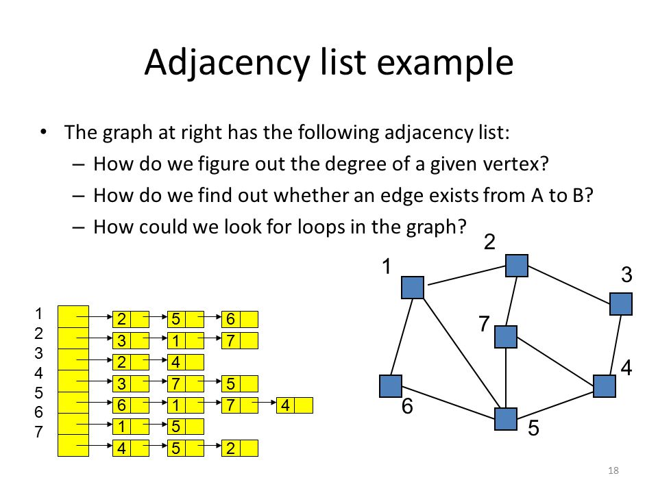 Adjacency list example The graph at right has the following adjacency list: – How do we figure out the degree of a given vertex? – How do we find out