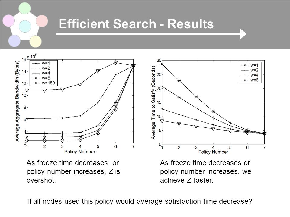 Efficient Search - Results As freeze time decreases, or policy number increases, Z is overshot.
