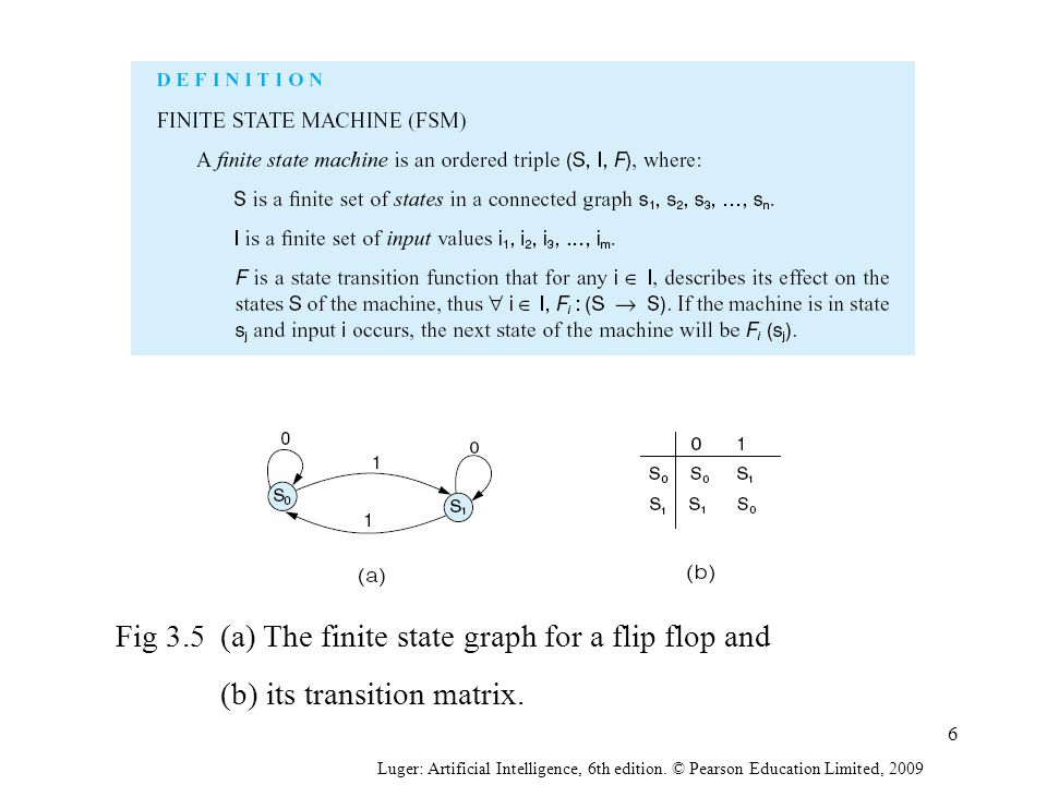 Fig 3.5(a) The finite state graph for a flip flop and (b) its transition matrix.