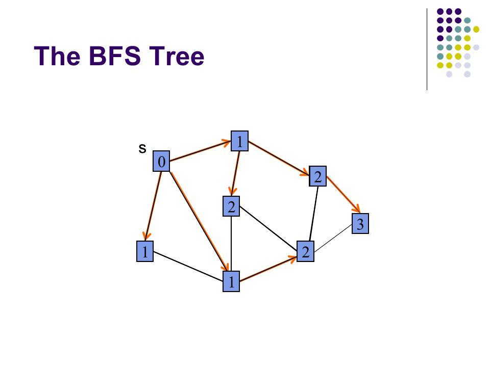 The BFS Tree 0 1 1 2 2 1 2 s 3 0 1 1 2 2 1 2 s 3