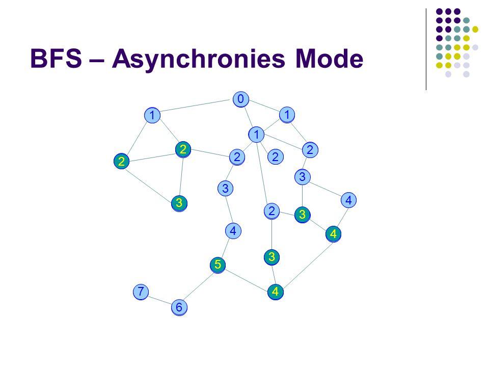 BFS – Asynchronies Mode 3 32 0 4 1 1 1 4 22 2 3 4 4 3 2 7 2 5 3 7 6 4 3 4 5 4 3 7 6