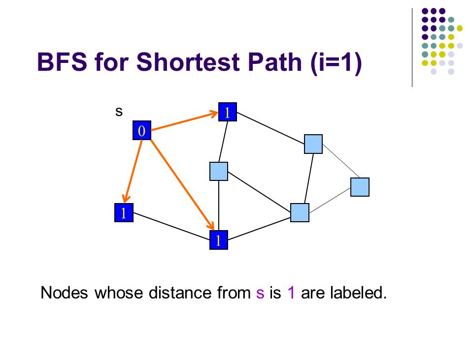 BFS for Shortest Path (i=1) 0 1 1 1 s Nodes whose distance from s is 1 are labeled.