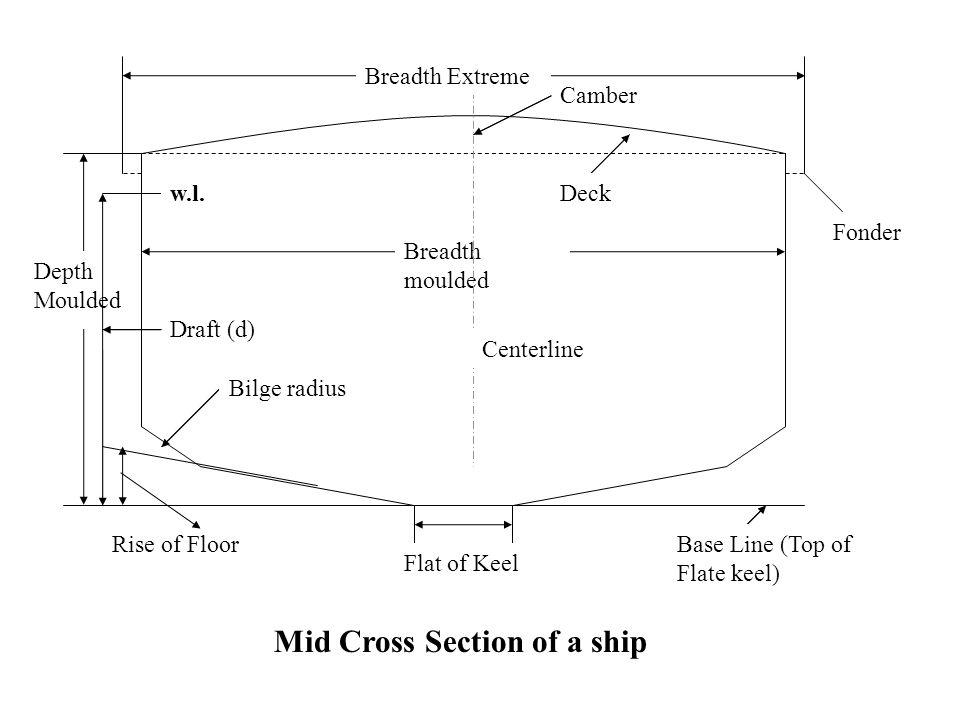 Flat of Keel Rise of Floor Depth Moulded Breadth moulded Bilge radius Centerline Deck Base Line (Top of Flate keel) Camber Breadth Extreme Fonder w.l.