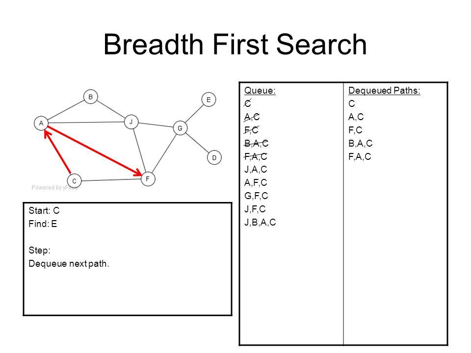 Breadth First Search Queue: C A,C F,C B,A,C F,A,C J,A,C A,F,C G,F,C J,F,C J,B,A,C Dequeued Paths: C A,C F,C B,A,C F,A,C Start: C Find: E Step: Dequeue