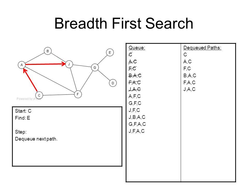 Breadth First Search Queue: C A,C F,C B,A,C F,A,C J,A,C A,F,C G,F,C J,F,C J,B,A,C G,F,A,C J,F,A,C Dequeued Paths: C A,C F,C B,A,C F,A,C J,A,C Start: C