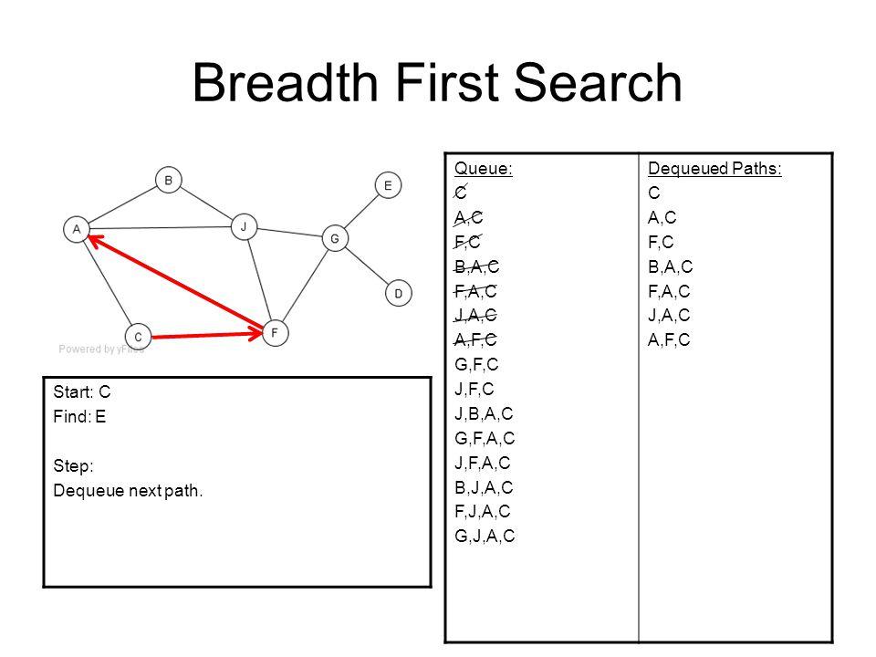 Breadth First Search Queue: C A,C F,C B,A,C F,A,C J,A,C A,F,C G,F,C J,F,C J,B,A,C G,F,A,C J,F,A,C B,J,A,C F,J,A,C G,J,A,C Dequeued Paths: C A,C F,C B,