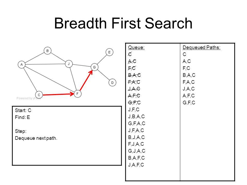 Breadth First Search Queue: C A,C F,C B,A,C F,A,C J,A,C A,F,C G,F,C J,F,C J,B,A,C G,F,A,C J,F,A,C B,J,A,C F,J,A,C G,J,A,C B,A,F,C J,A,F,C Dequeued Pat