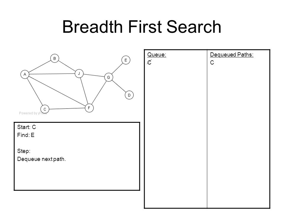 Breadth First Search Queue: C Dequeued Paths: C Start: C Find: E Step: Dequeue next path.