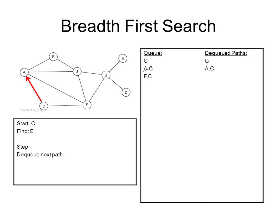 Breadth First Search Queue: C A,C F,C Dequeued Paths: C A,C Start: C Find: E Step: Dequeue next path.