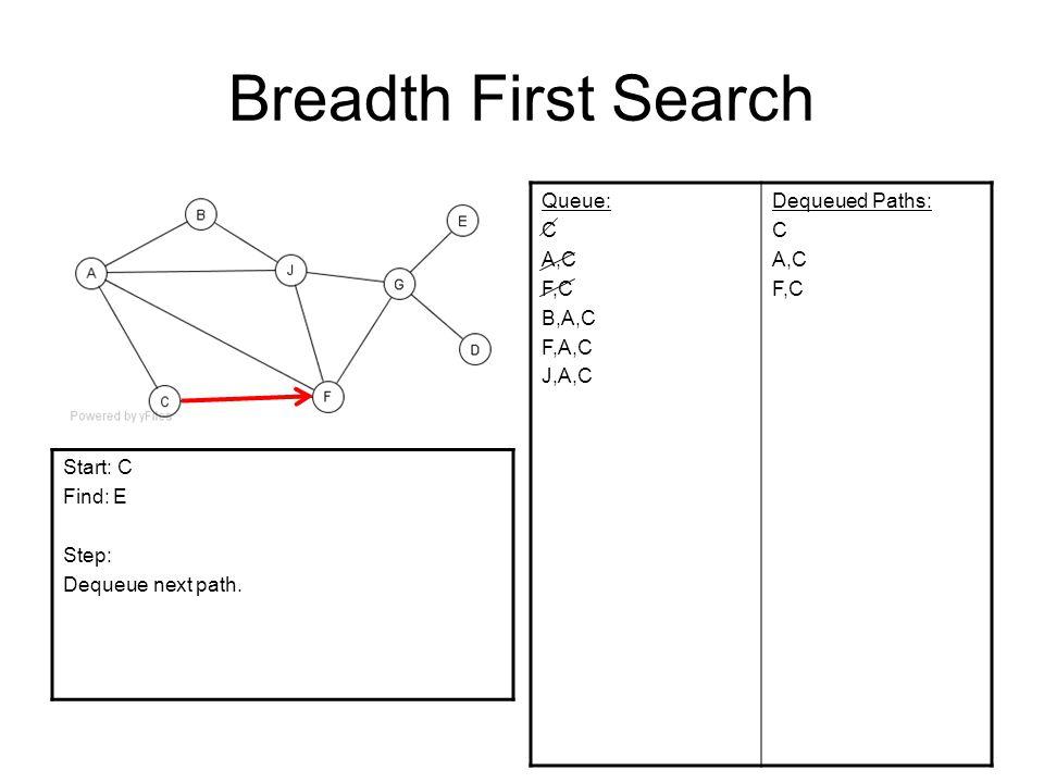 Breadth First Search Queue: C A,C F,C B,A,C F,A,C J,A,C Dequeued Paths: C A,C F,C Start: C Find: E Step: Dequeue next path.