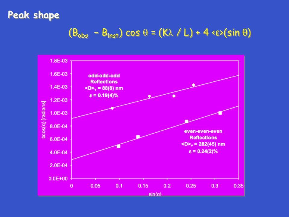 Peak shape (B obs − B inst ) cos  = (K / L) + 4 (sin θ ) Peak shape (B obs − B inst ) cos  = (K / L) + 4 (sin θ )