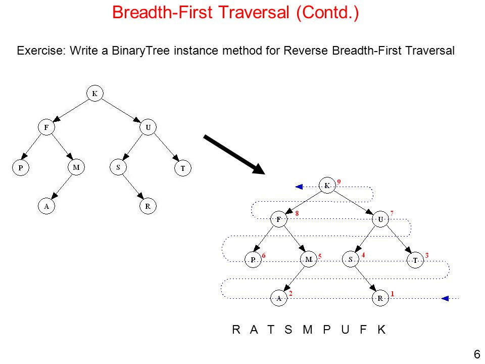 6 Breadth-First Traversal (Contd.) Exercise: Write a BinaryTree instance method for Reverse Breadth-First Traversal R A T S M P U F K