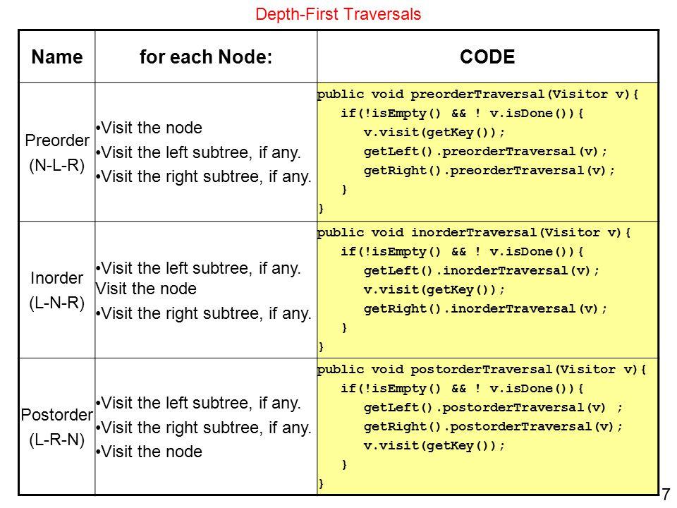 7 Depth-First Traversals CODEfor each Node:Name public void preorderTraversal(Visitor v){ if(!isEmpty() && .