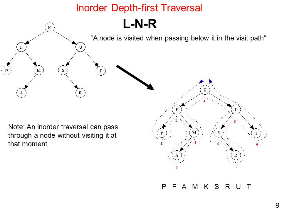 "9 Inorder Depth-first Traversal L-N-R ""A node is visited when passing below it in the visit path"" P F A M K S R U T Note: An inorder traversal can pas"