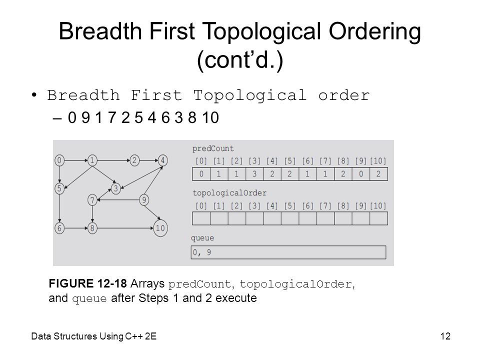 Data Structures Using C++ 2E12 Breadth First Topological Ordering (cont'd.) Breadth First Topological order –0 9 1 7 2 5 4 6 3 8 10 FIGURE 12-18 Arrays predCount, topologicalOrder, and queue after Steps 1 and 2 execute