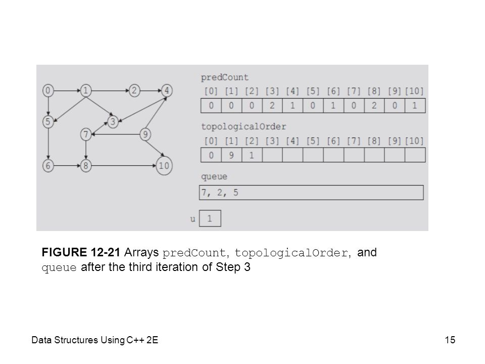 Data Structures Using C++ 2E15 FIGURE 12-21 Arrays predCount, topologicalOrder, and queue after the third iteration of Step 3