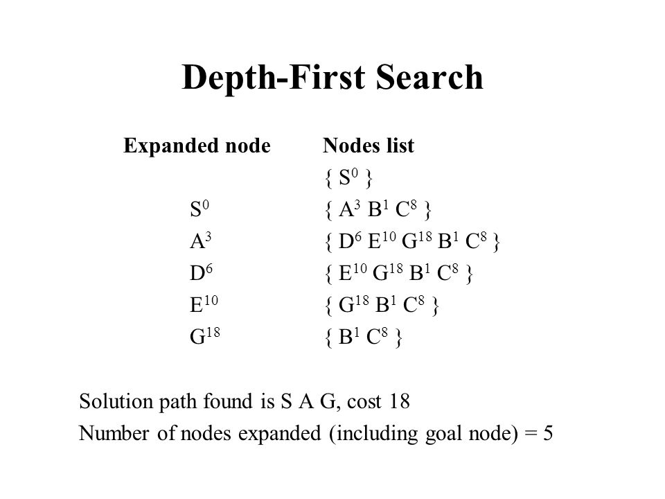 Depth-First Search Expanded node Nodes list { S 0 } S 0 { A 3 B 1 C 8 } A 3 { D 6 E 10 G 18 B 1 C 8 } D 6 { E 10 G 18 B 1 C 8 } E 10 { G 18 B 1 C 8 }