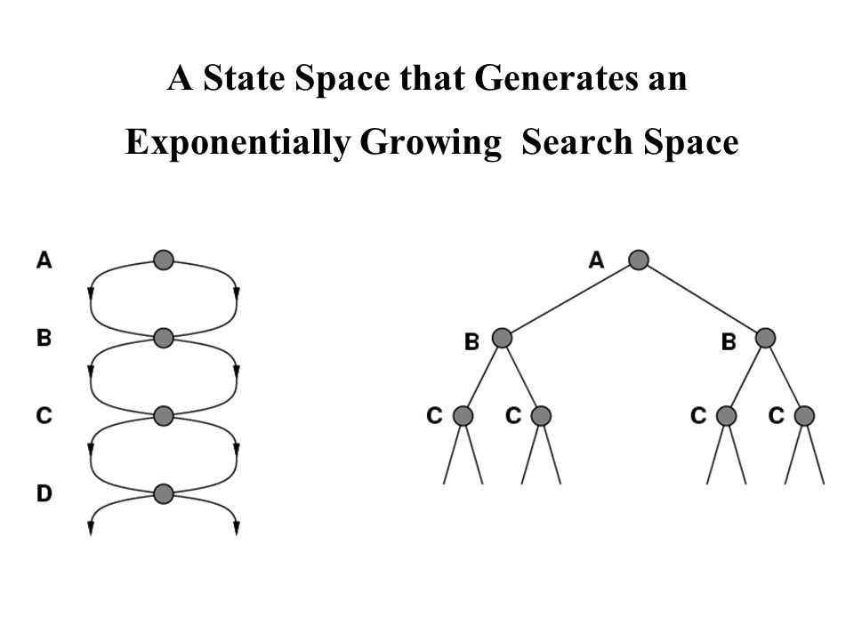 A State Space that Generates an Exponentially Growing Search Space