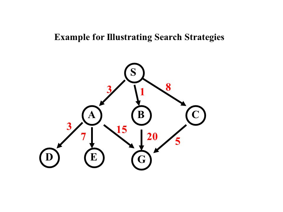 Example for Illustrating Search Strategies S CBA D G E 3 1 8 15 20 5 3 7