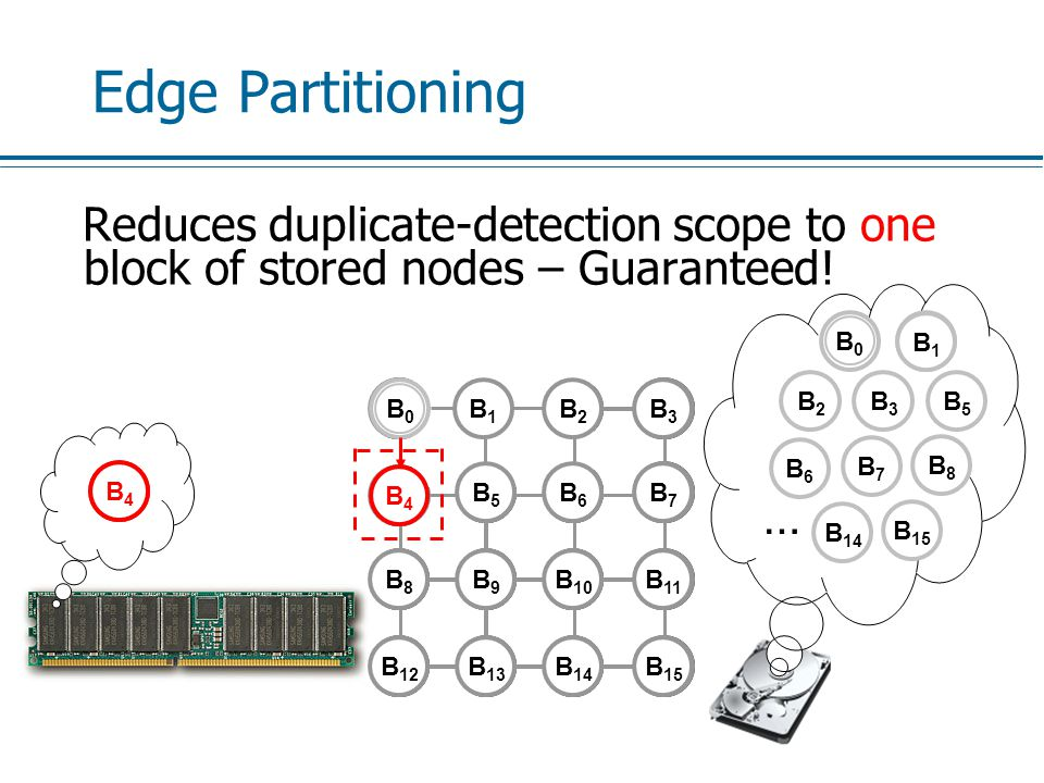 Edge Partitioning Reduces duplicate-detection scope to one block of stored nodes – Guaranteed.