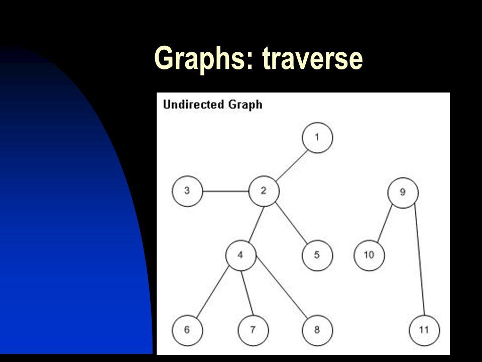 Graphs: traverse
