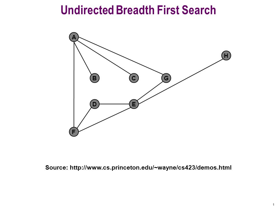 21 Undirected Breadth First Search F A BCG DE H Queue: A F B C G D E 0 1 1 1 1 2 2 F already visited Undiscovered Discovered Finished Top of queue