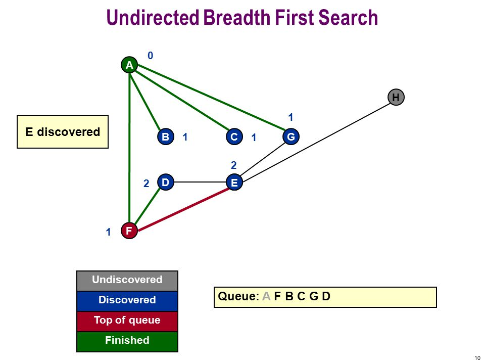 9 Undirected Breadth First Search F A BCG DE H Queue: A F B C G 0 1 1 1 1 D 2 D discovered Undiscovered Discovered Finished Top of queue