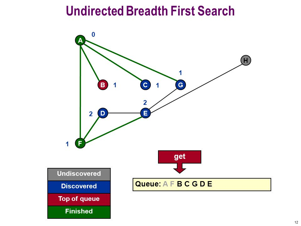 11 Undirected Breadth First Search F A BCG DE H Queue: A F B C G D E 0 1 1 1 1 2 2 F finished Undiscovered Discovered Finished Top of queue
