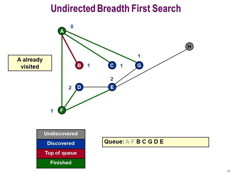 12 Undirected Breadth First Search F A BCG DE H Queue: A F B C G D E 0 1 1 1 1 2 2 Undiscovered Discovered Finished Top of queue get