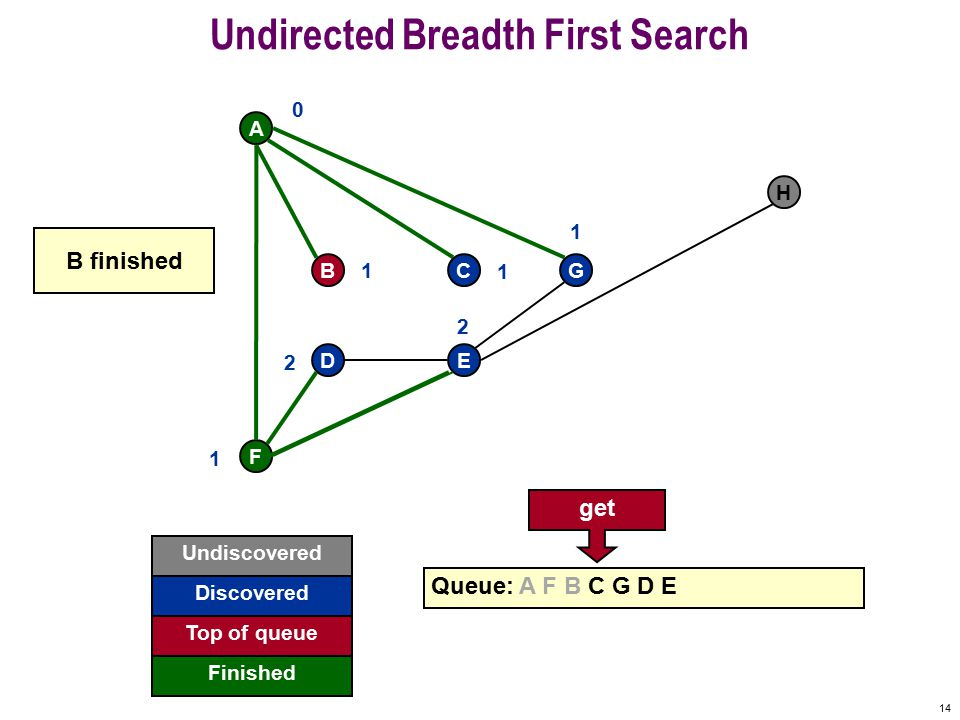13 Undirected Breadth First Search F A BCG DE H Queue: A F B C G D E 0 1 1 1 1 2 2 A already visited Undiscovered Discovered Finished Top of queue