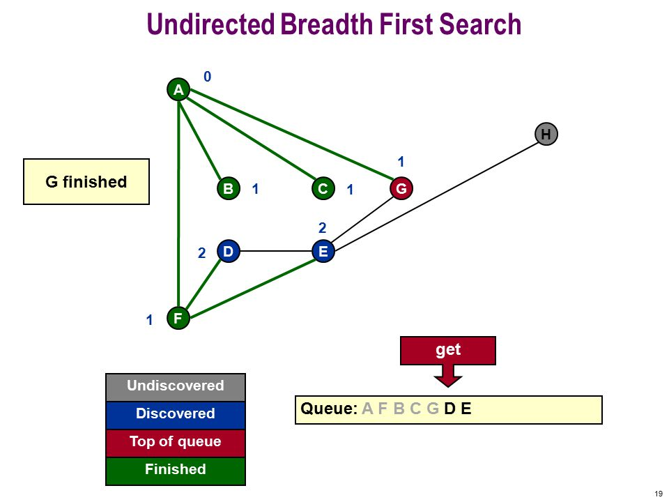 18 Undirected Breadth First Search F A BCG DE H Undiscovered Fringe Finished Queue: A F B C G D E Active 0 1 1 1 1 2 2 E already visited