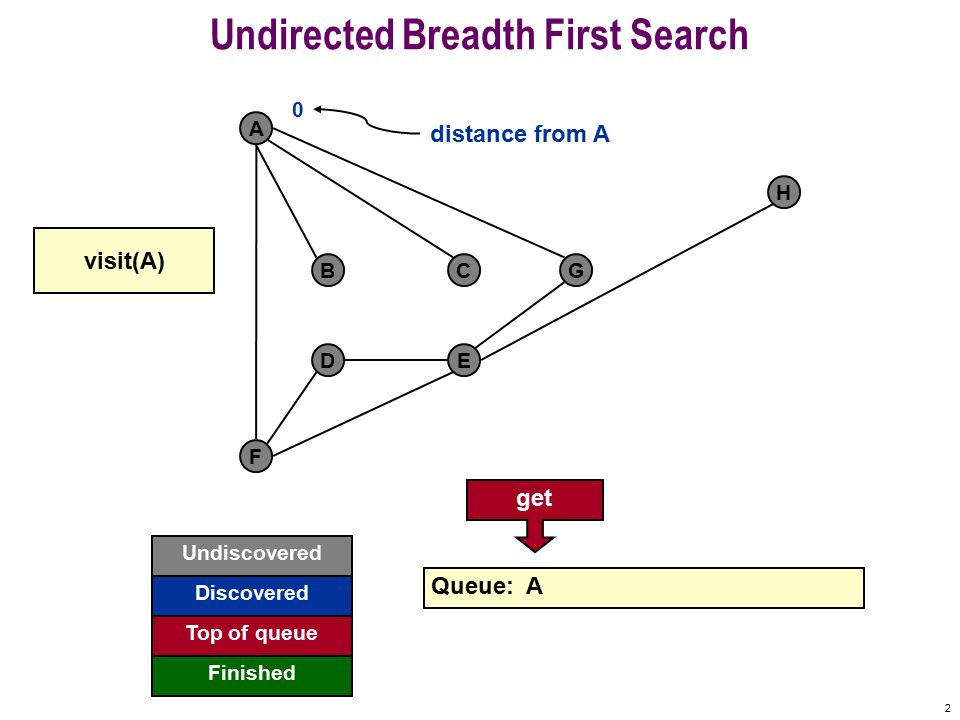 1 Undirected Breadth First Search F A BCG DE H Source: http://www.cs.princeton.edu/~wayne/cs423/demos.html